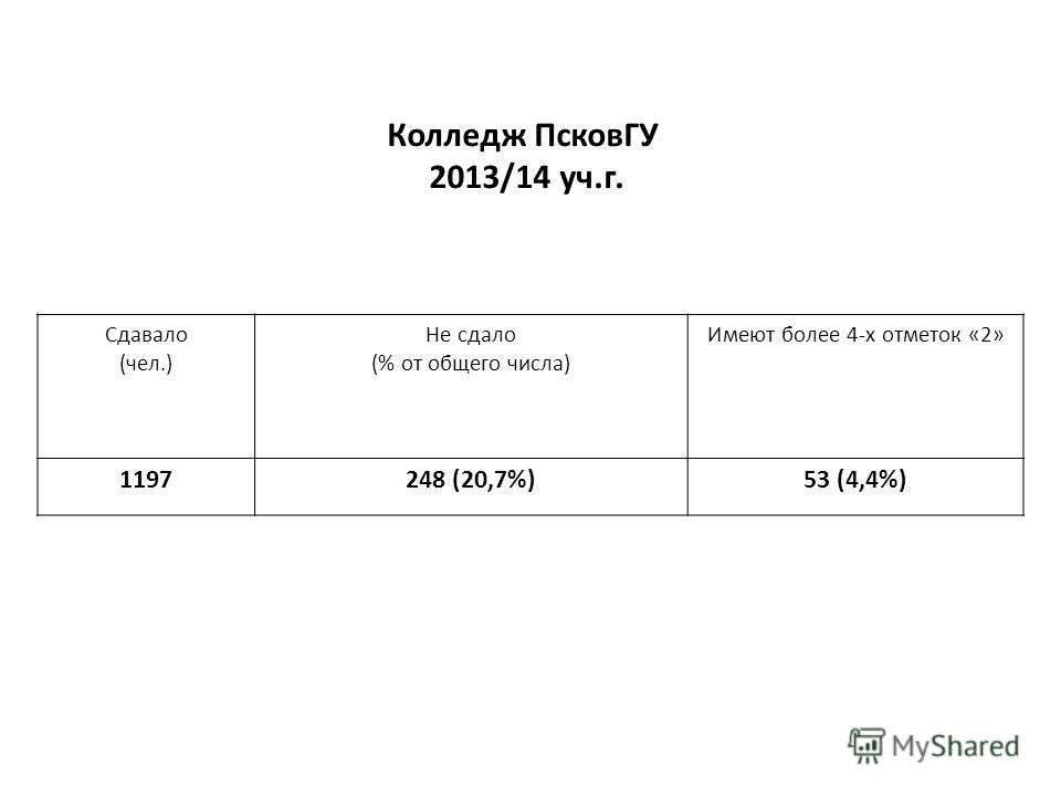 Колледж ПсковГУ 2013/14 уч.г. Сдавало (чел.) Не сдало (% от общего числа) Имеют более 4-х отметок «2» 1197248 (20,7%)53 (4,4%)
