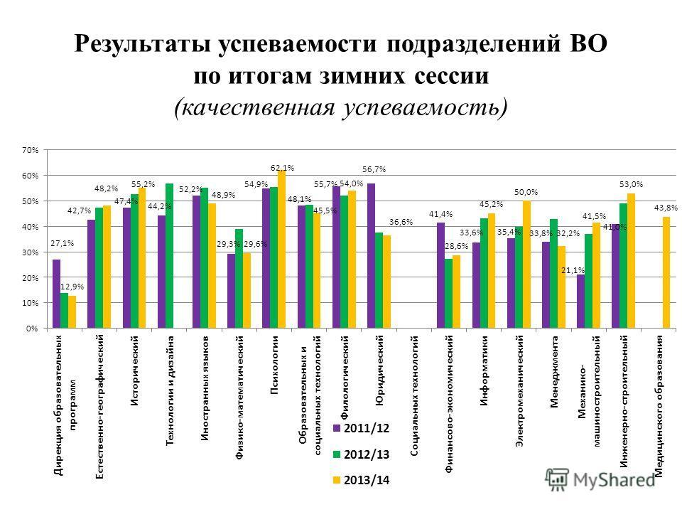 Результаты успеваемости подразделений ВО по итогам зимних сессии (качественная успеваемость)