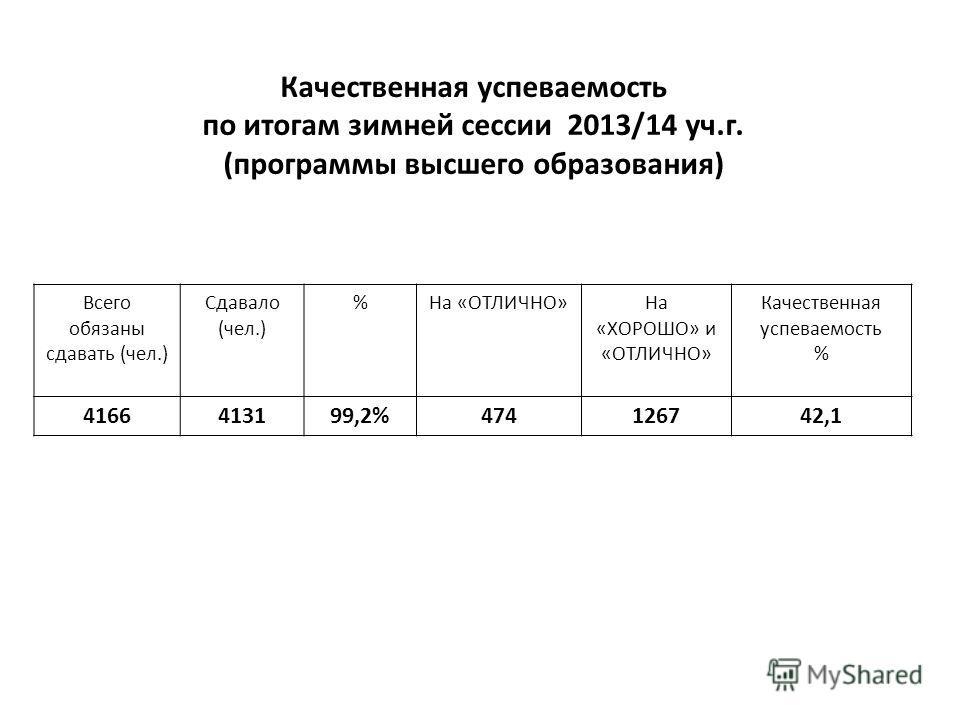 Качественная успеваемость по итогам зимней сессии 2013/14 уч.г. (программы высшего образования) Всего обязаны сдавать (чел.) Сдавало (чел.) %На «ОТЛИЧНО»На «ХОРОШО» и «ОТЛИЧНО» Качественная успеваемость % 4166413199,2%474126742,1