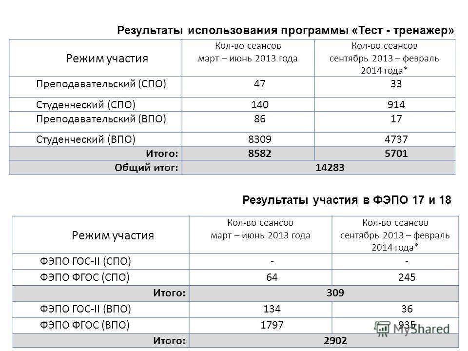 Режим участия Кол-во сеансов март – июнь 2013 года Кол-во сеансов сентябрь 2013 – февраль 2014 года* ФЭПО ГОС-II (СПО)-- ФЭПО ФГОС (СПО)64245 Итого:309 ФЭПО ГОС-II (ВПО)13436 ФЭПО ФГОС (ВПО)1797935 Итого:2902 Режим участия Кол-во сеансов март – июнь