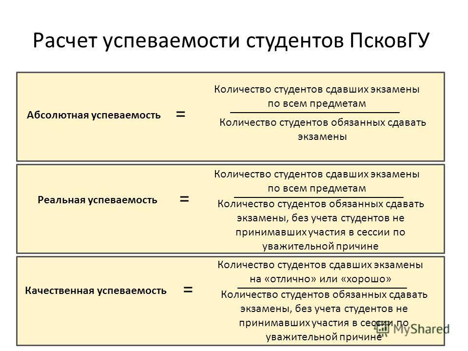 Расчет успеваемости студентов ПсковГУ Абсолютная успеваемость = Количество студентов сдавших экзамены по всем предметам Количество студентов обязанных сдавать экзамены _____________________________ Реальная успеваемость = Количество студентов сдавших