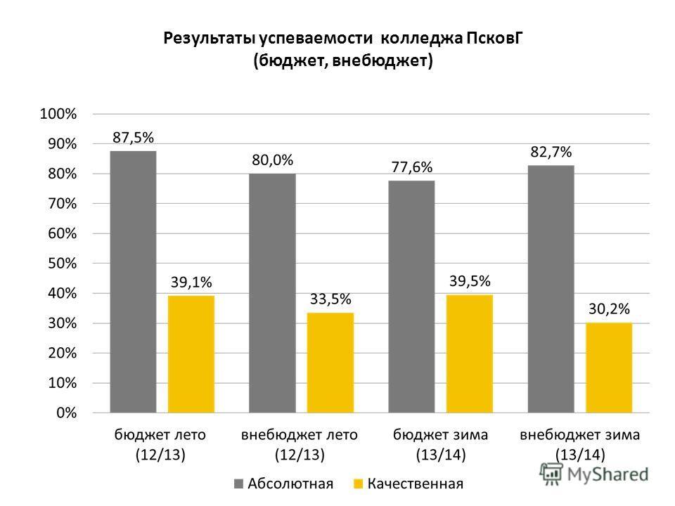 Результаты успеваемости колледжа ПсковГ (бюджет, внебюджет)