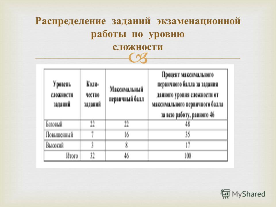 Распределение заданий экзаменационной работы по уровню сложности