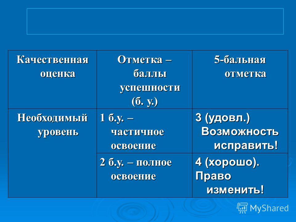 Качественная оценка Отметка – баллы успешности (б. у.) 5-бальная отметка Необходимый уровень 1 б.у. – частичное освоение 3 (удовл.) Возможность исправить! 2 б.у. – полное освоение 4 (хорошо). Право изменить!