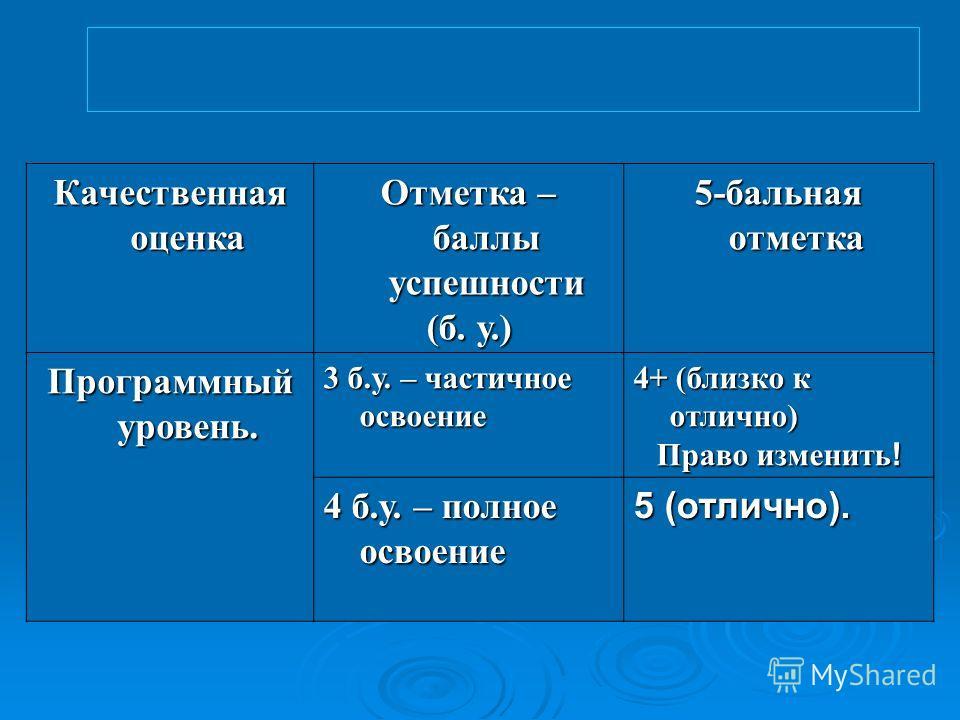Качественная оценка Отметка – баллы успешности (б. у.) 5-бальная отметка Программный уровень. 3 б.у. – частичное освоение 4+ (близко к отлично) Право изменить ! 4 б.у. – полное освоение 5 (отлично).