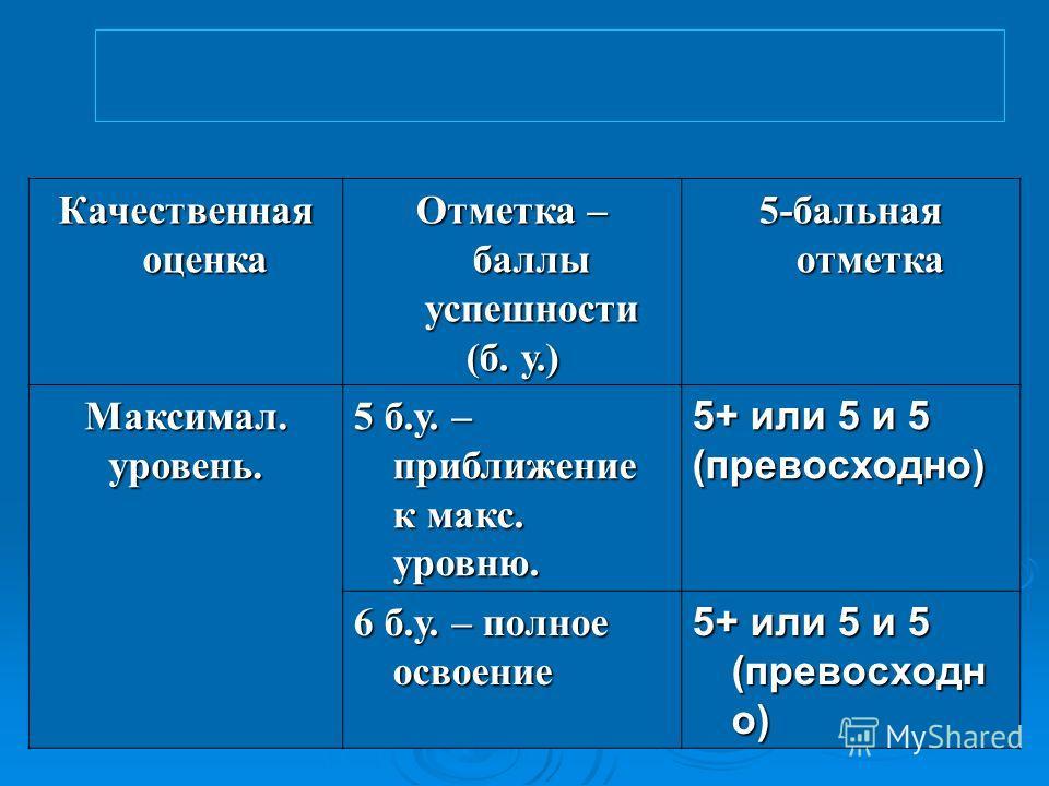 Качественная оценка Отметка – баллы успешности (б. у.) 5-бальная отметка Максимал.уровень. 5 б.у. – приближение к макс. уровню. 5+ или 5 и 5 (превосходно) 6 б.у. – полное освоение 5+ или 5 и 5 (превосходно)