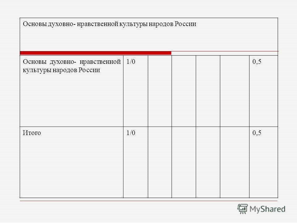 Основы духовно- нравственной культуры народов России 1/00,5 Итого 1/00,5