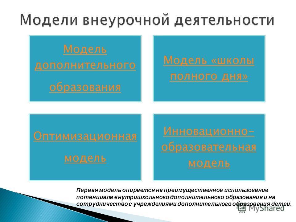 Модель дополнительного образования Модель «школы полного дня» Оптимизационная модель Инновационно- образовательная модель Первая модель опирается на преимущественное использование потенциала внутришкольного дополнительного образования и на сотрудниче