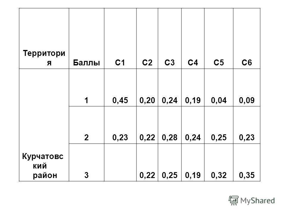 Территори я БаллыC1C2C3C4C5C6 Курчатовс кий район 10,450,200,240,190,040,09 20,230,220,280,240,250,23 3 0,220,250,190,320,35