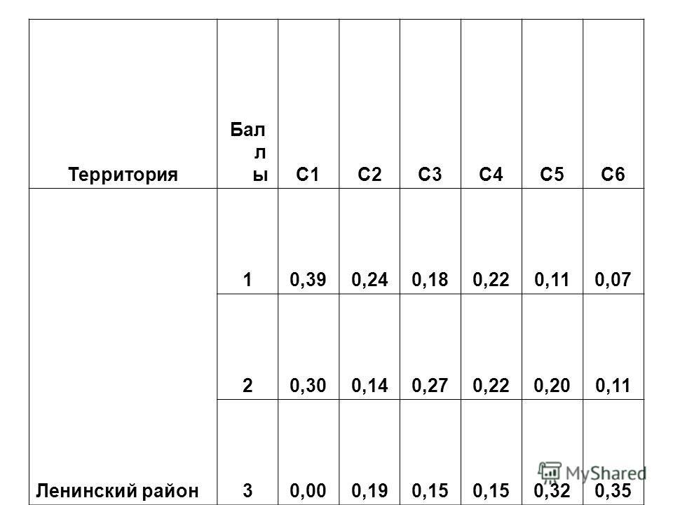 Территория Бал л ыC1C2C3C4C5C6 Ленинский район 10,390,240,180,220,110,07 20,300,140,270,220,200,11 30,000,190,15 0,320,35