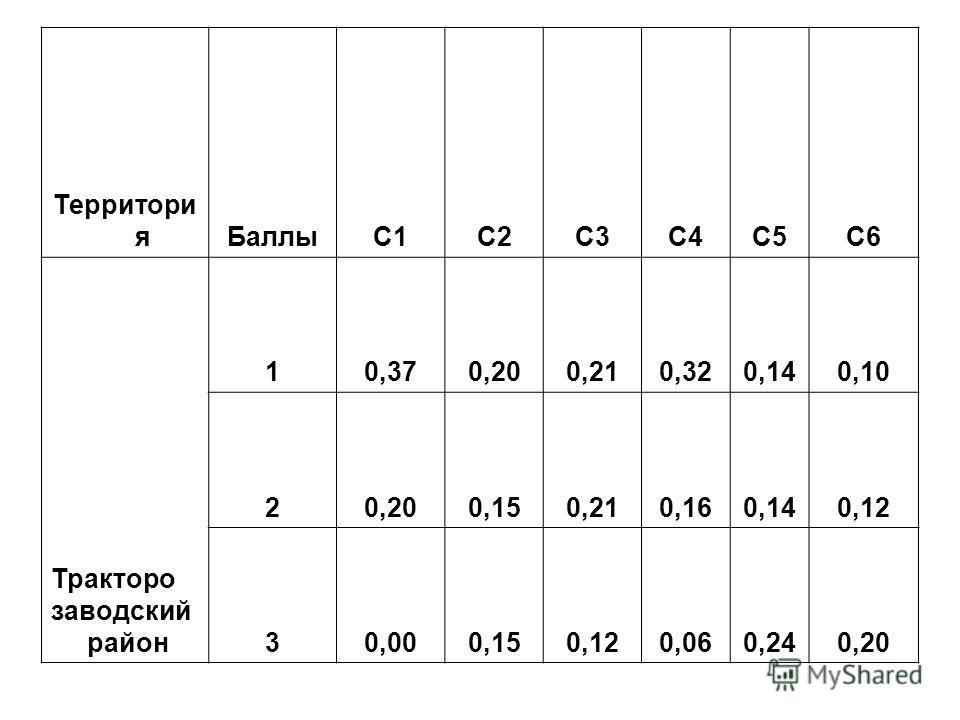 Территори я БаллыC1C2C3C4C5C6 Тракторо заводский район 10,370,200,210,320,140,10 20,200,150,210,160,140,12 30,000,150,120,060,240,20