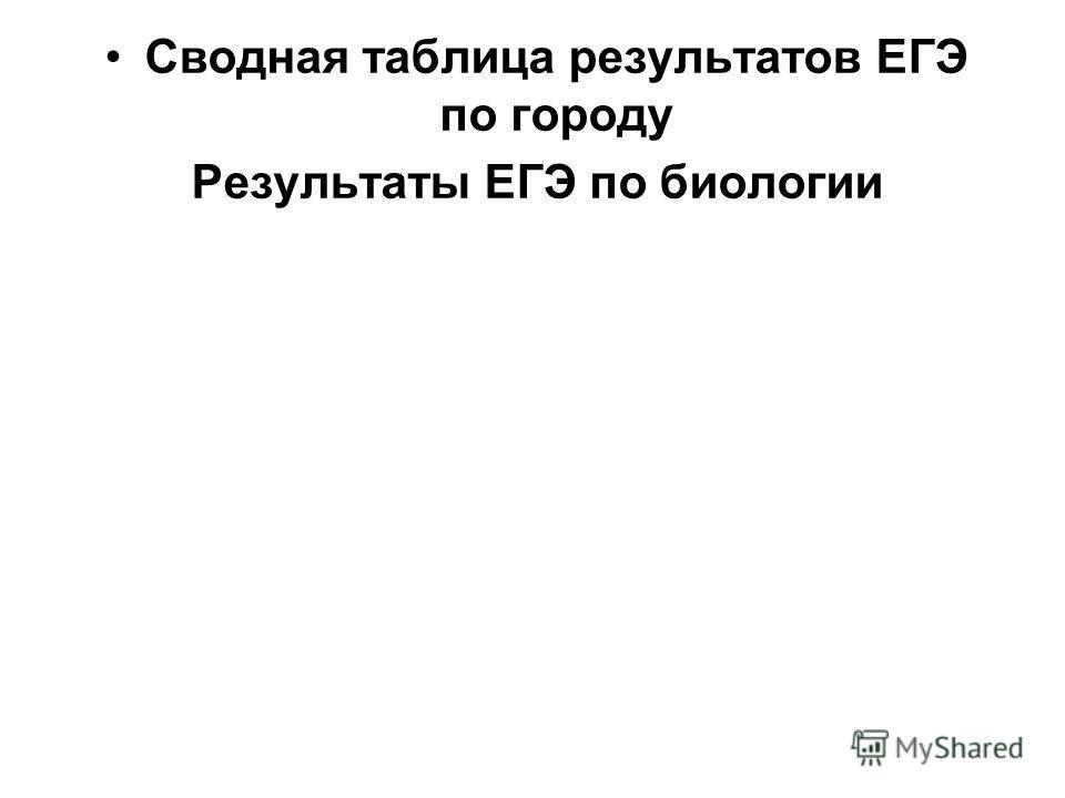Сводная таблица результатов ЕГЭ по городу Результаты ЕГЭ по биологии