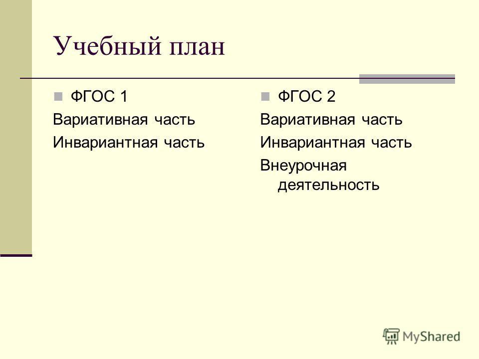 Учебный план ФГОС 1 Вариативная часть Инвариантная часть ФГОС 2 Вариативная часть Инвариантная часть Внеурочная деятельность