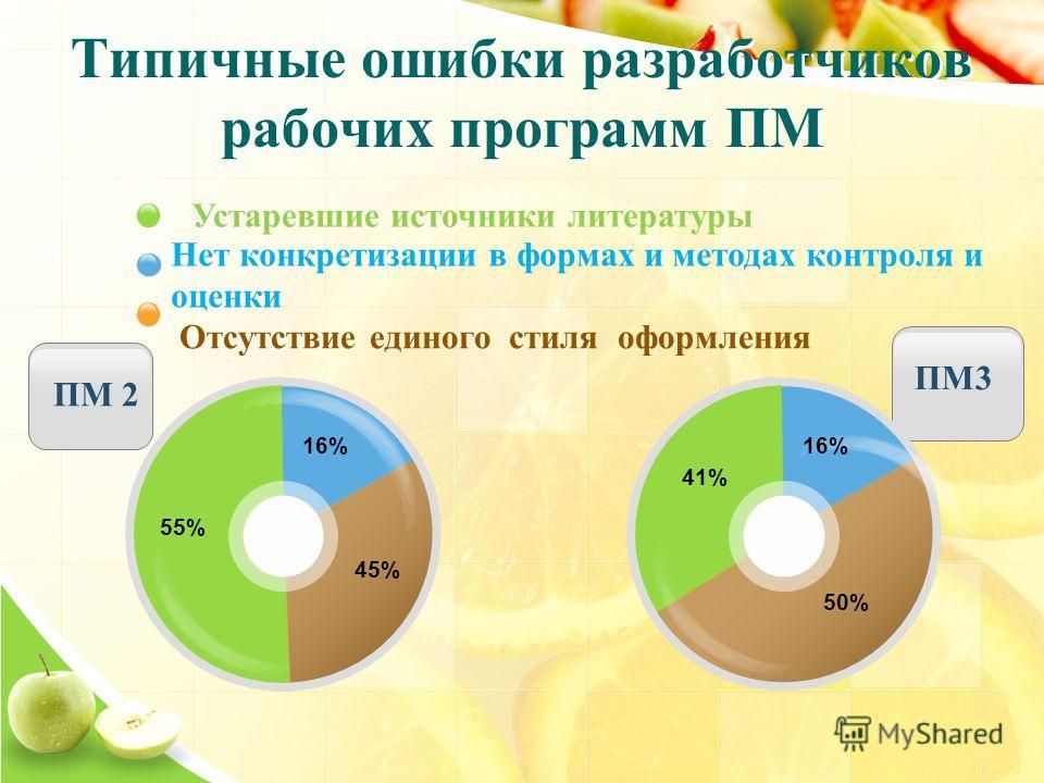 ПМ 2 ПМ3 55% 16% 45% 41% 16% 50% Устаревшие источники литературы Нет конкретизации в формах и методах контроля и оценки Отсутствие единого стиля оформления Типичные ошибки разработчиков рабочих программ ПМ