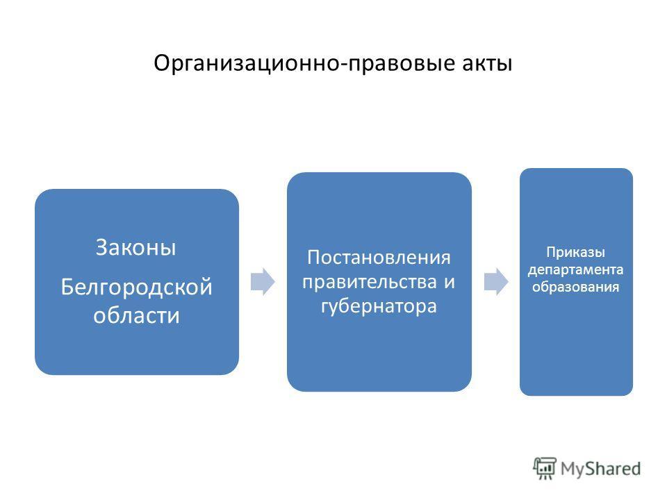 Организационно-правовые акты Законы Белгородской области Постановления правительства и губернатора Приказы департамента образования