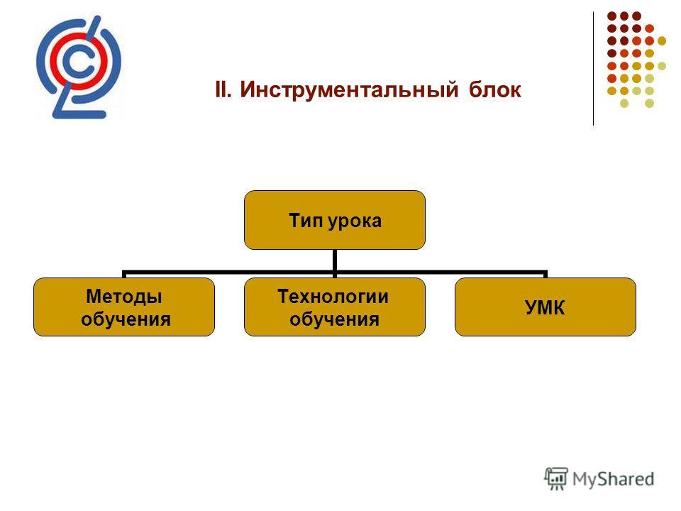 ІІ. Инструментальный блок Тип урока Методы обучения Технологии обучения УМК