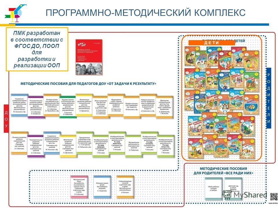 ПРОГРАММНО-МЕТОДИЧЕСКИЙ КОМПЛЕКС ПМК разработан в соответствии с ФГОС ДО, ПООП для разработки и реализации ООП Д Е Т И