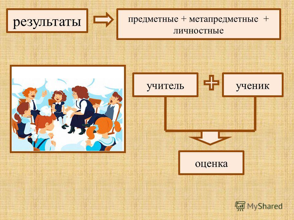 результаты предметные + метапредметные + личностные учитель ученик оценка