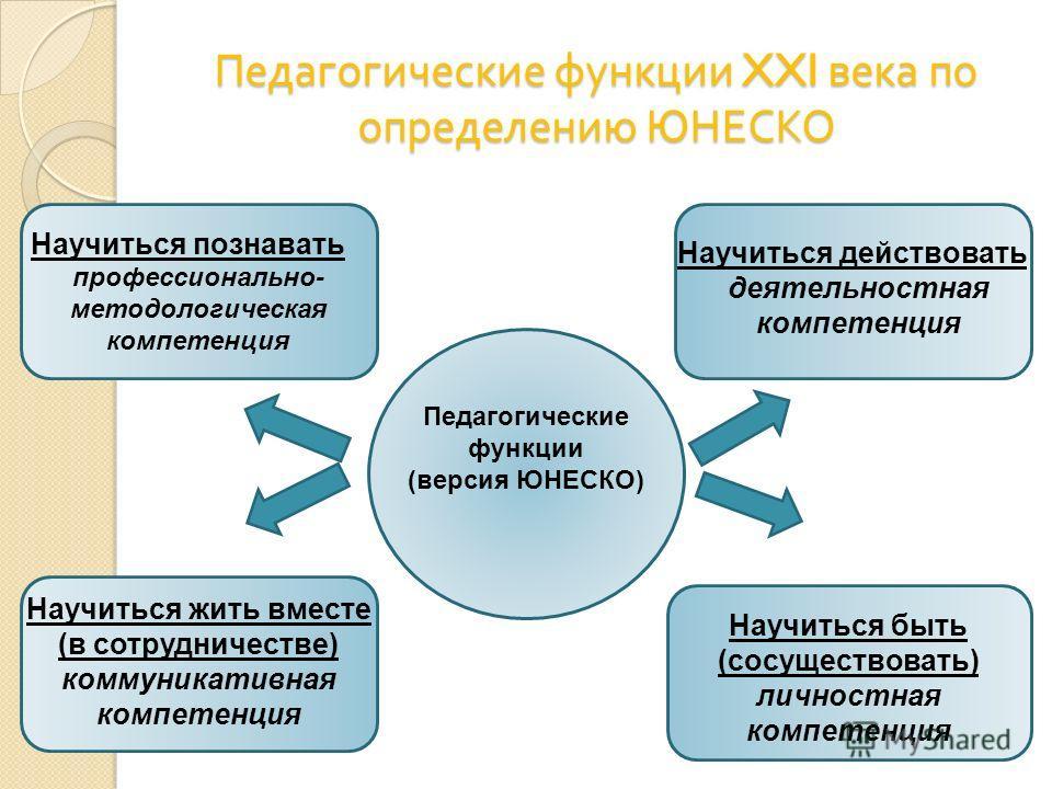 Педагогические функции XXI века по определению ЮНЕСКО Педагогические функции (версия ЮНЕСКО) Научиться познавать профессионально- методологическая компетенция Научиться действовать деятельностная компетенция Научиться жить вместе (в сотрудничестве) к