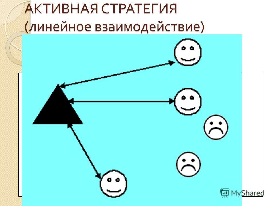 АКТИВНАЯ СТРАТЕГИЯ ( линейное взаимодействие )