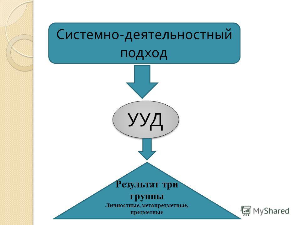 Системно - деятельностный подход УУД Результат три группы Личностные, метапредметные, предметные