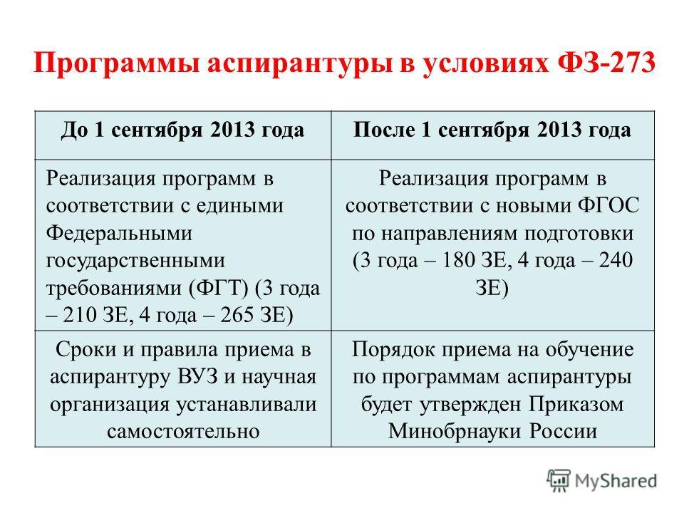 Программы аспирантуры в условиях ФЗ-273 До 1 сентября 2013 года После 1 сентября 2013 года Реализация программ в соответствии с едиными Федеральными государственными требованиями (ФГТ) (3 года – 210 ЗЕ, 4 года – 265 ЗЕ) Реализация программ в соответс