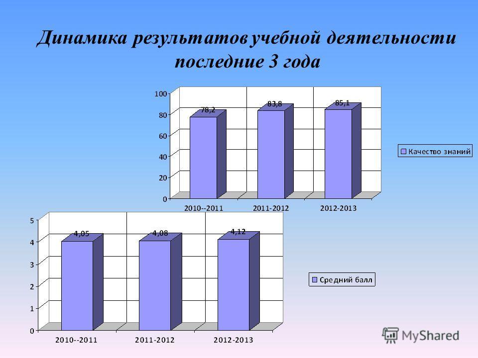 Динамика результатов учебной деятельности последние 3 года