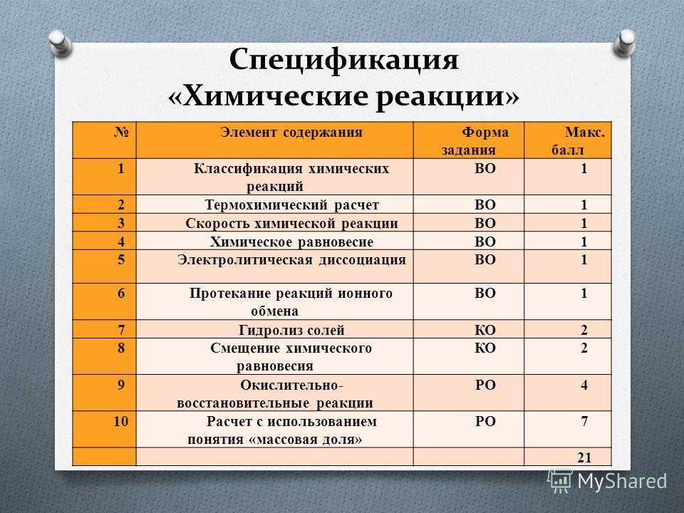 Спецификация «Химические реакции» Элемент содержания Форма задания Макс. балл 1Классификация химических реакций ВО1 2Термохимический расчетВО1 3Скорость химической реакцииВО1 4Химическое равновесиеВО1 5Электролитическая диссоциацияВО1 6Протекание реа