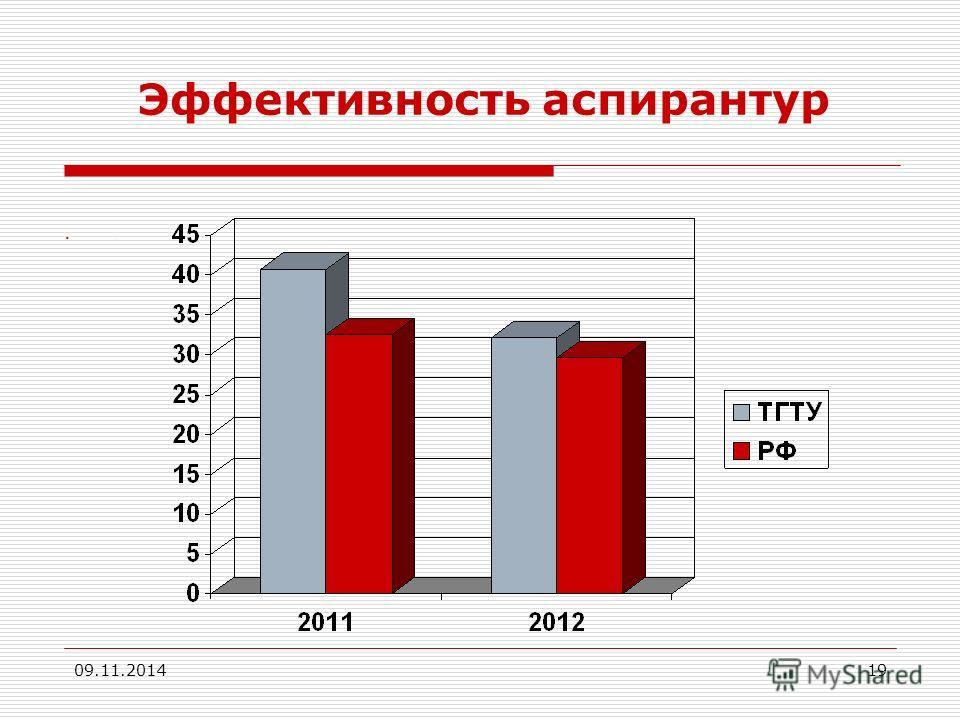 09.11.201419 Эффективность аспирантур.
