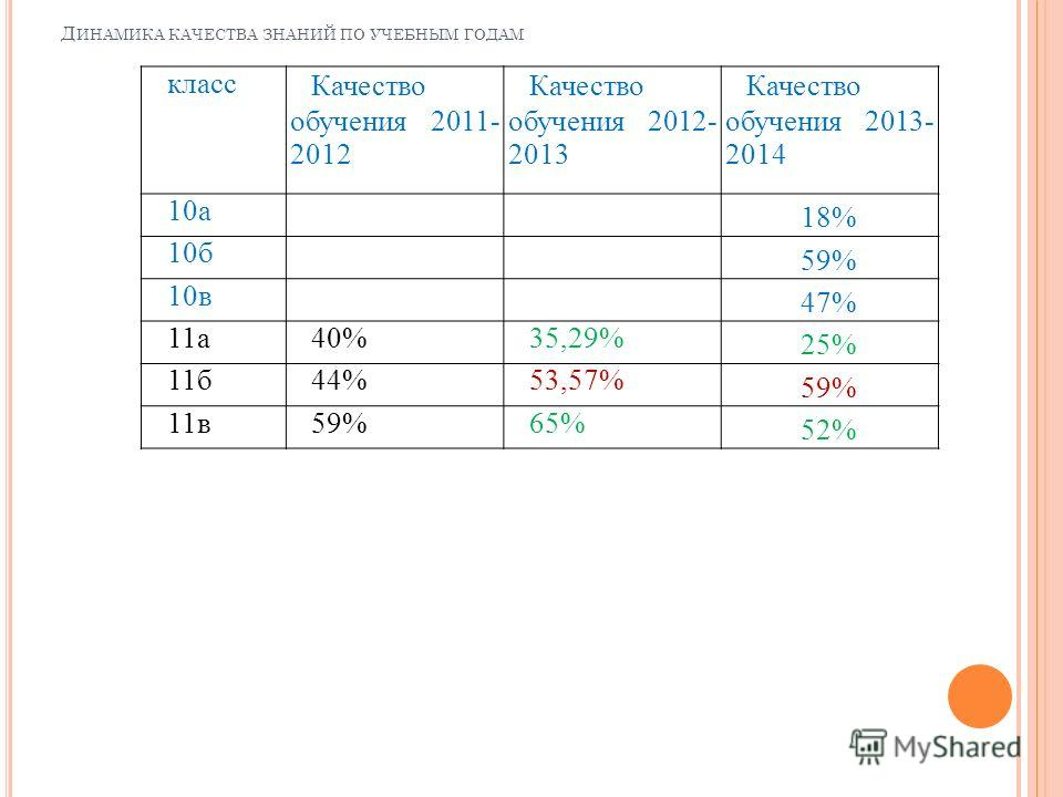 Д ИНАМИКА КАЧЕСТВА ЗНАНИЙ ПО УЧЕБНЫМ ГОДАМ класс Качество обучения 2011- 2012 Качество обучения 2012- 2013 Качество обучения 2013- 2014 10 а 18% 10 б 59% 10 в 47% 11 а 40%35,29% 25% 11 б 44%53,57% 59% 11 в 59%65% 52%