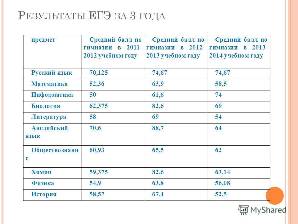 Р ЕЗУЛЬТАТЫ ЕГЭ ЗА 3 ГОДА предмет Средний балл по гимназии в 2011- 2012 учебном году Средний балл по гимназии в 2012- 2013 учебном году Средний балл по гимназии в 2013- 2014 учебном году Русский язык 70,12574,67 Математика 52,3663,958,5 Информатика 5