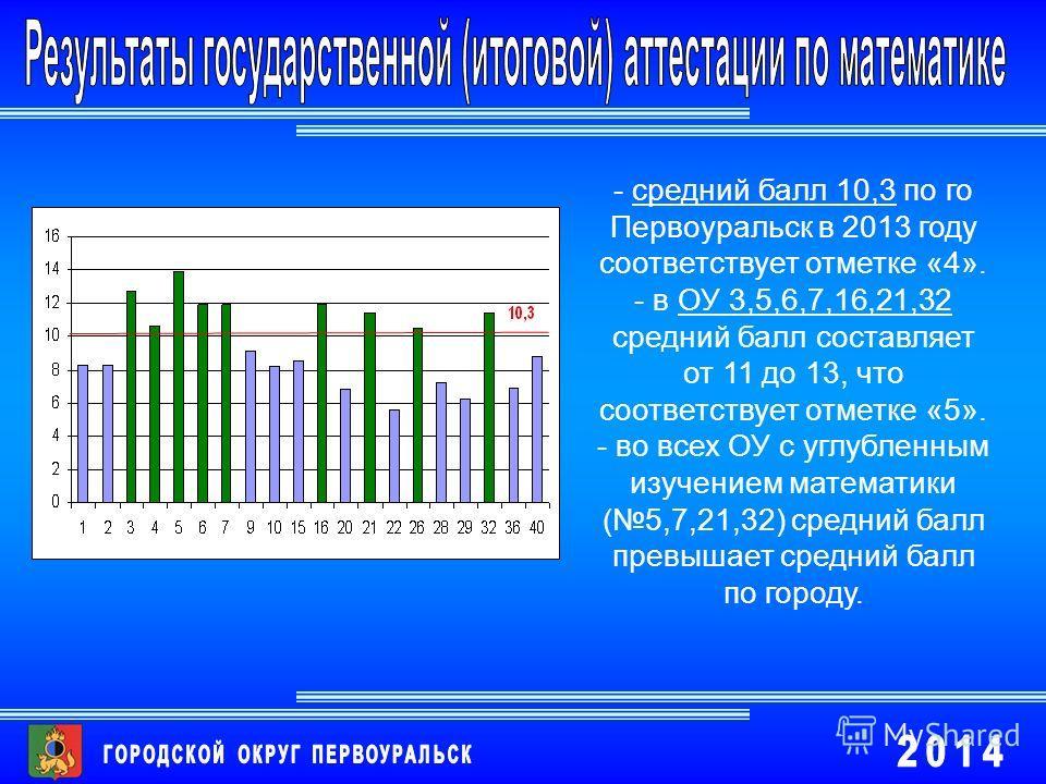 - средний балл 10,3 по го Первоуральск в 2013 году соответствует отметке «4». - в ОУ 3,5,6,7,16,21,32 средний балл составляет от 11 до 13, что соответствует отметке «5». - во всех ОУ с углубленным изучением математики (5,7,21,32) средний балл превыша