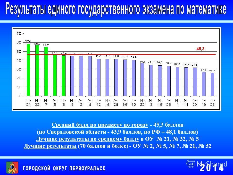 45,3 Средний балл по предмету по городу - 45,3 баллов (по Свердловской области - 43,9 баллов, по РФ – 48,1 баллов) Лучшие результаты по среднему баллу в ОУ 21, 32, 5 Лучшие результаты (70 баллов и более) - ОУ 2, 5, 7, 21, 32