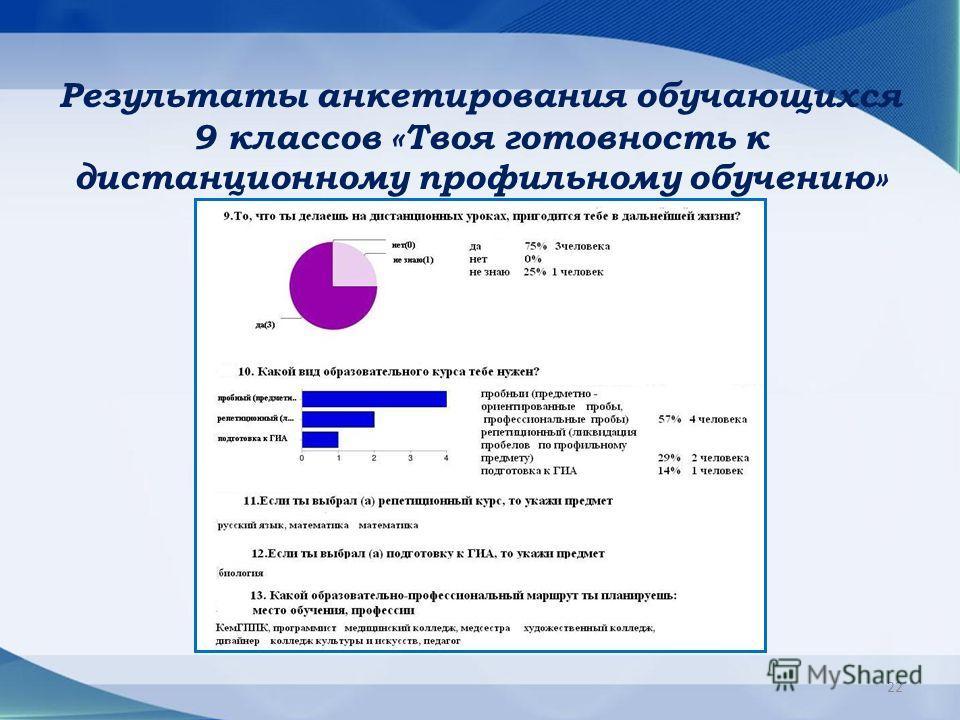 Результаты анкетирования обучающихся 9 классов «Твоя готовность к дистанционному профильному обучению» 22