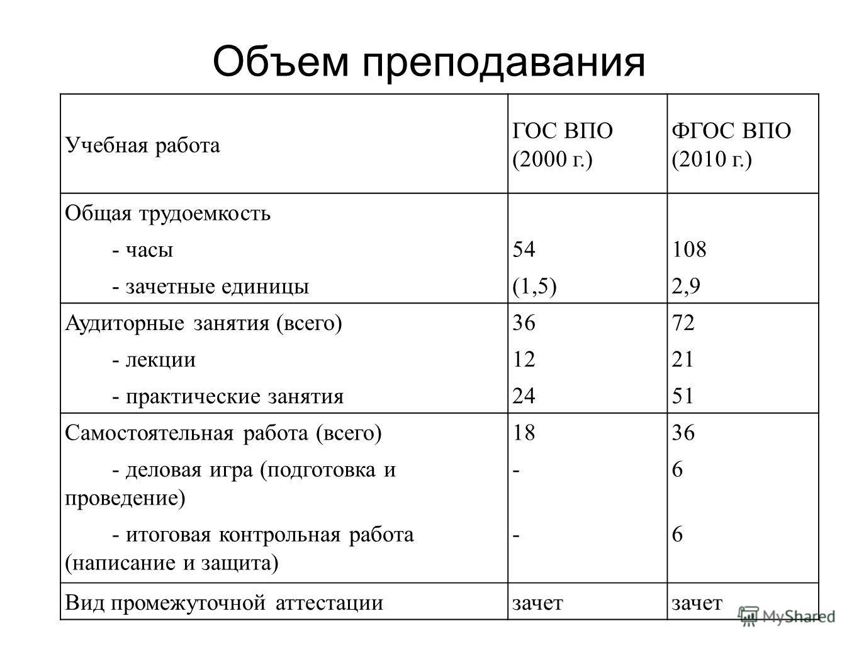 Объем преподавания Учебная работа ГОС ВПО (2000 г.) ФГОС ВПО (2010 г.) Общая трудоемкость - часы 54108 - зачетные единицы(1,5)2,9 Аудиторные занятия (всего)3672 - лекции 1221 - практические занятия 2451 Самостоятельная работа (всего)1836 - деловая иг
