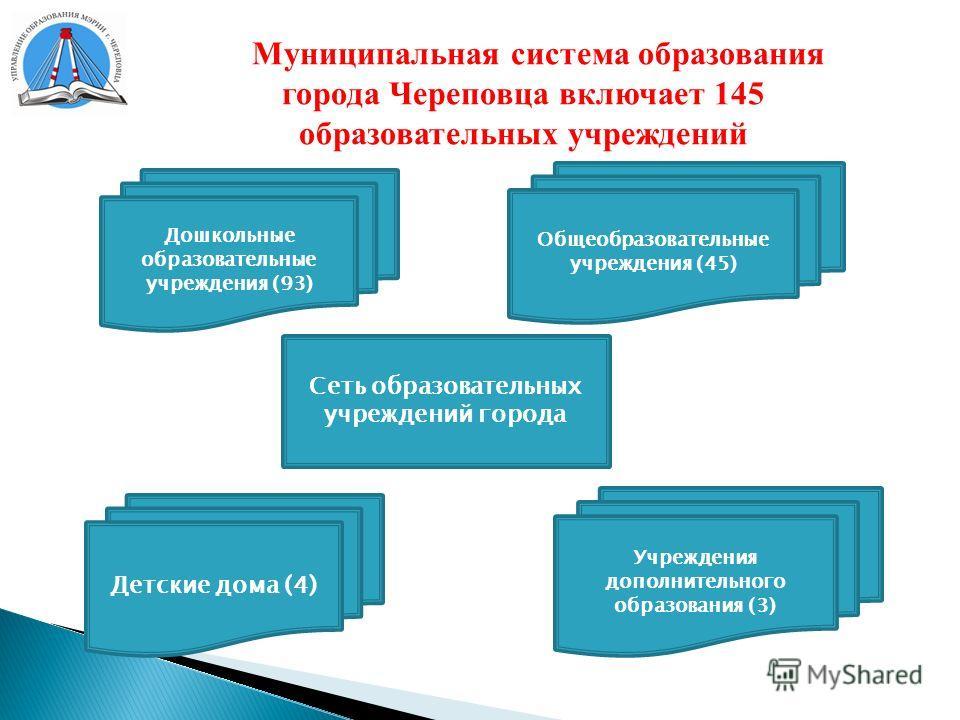Муниципальная система образования города Череповца включает 145 образовательных учреждений Сеть образовательных учреждений города Общеобразовательные учреждения (45) Учреждения дополнительного образования (3) Дошкольные образовательные учреждения (93