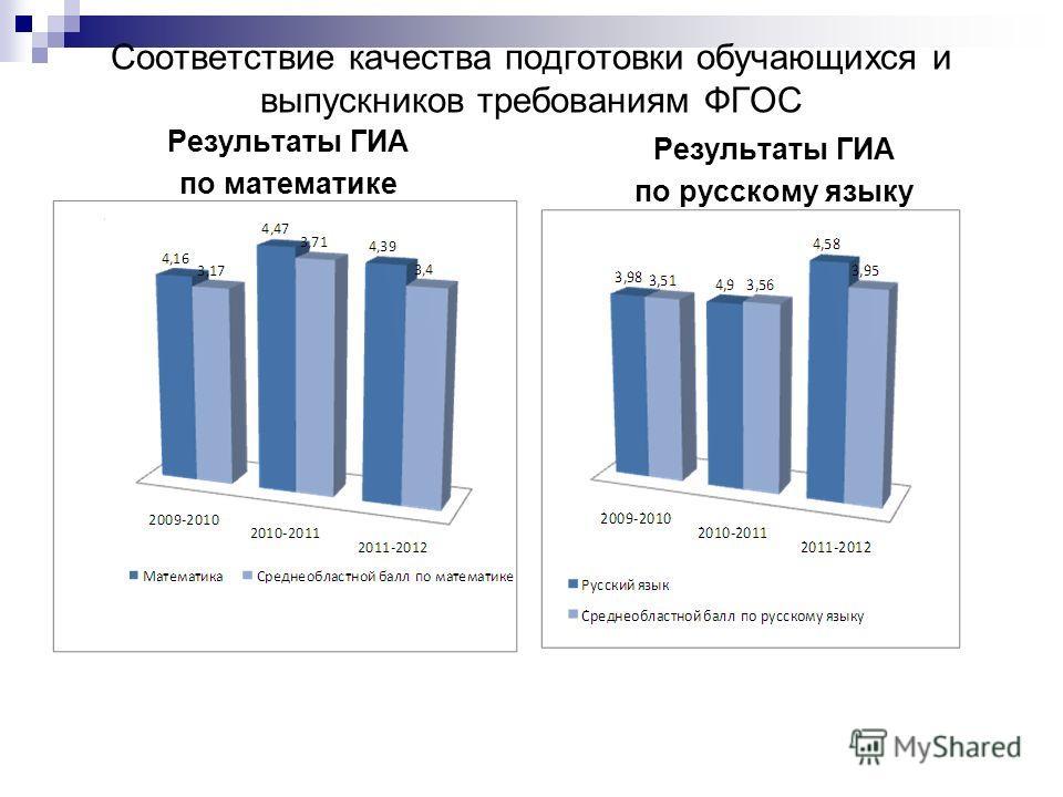 Соответствие качества подготовки обучающихся и выпускников требованиям ФГОС Результаты ГИА по математике Результаты ГИА по русскому языку
