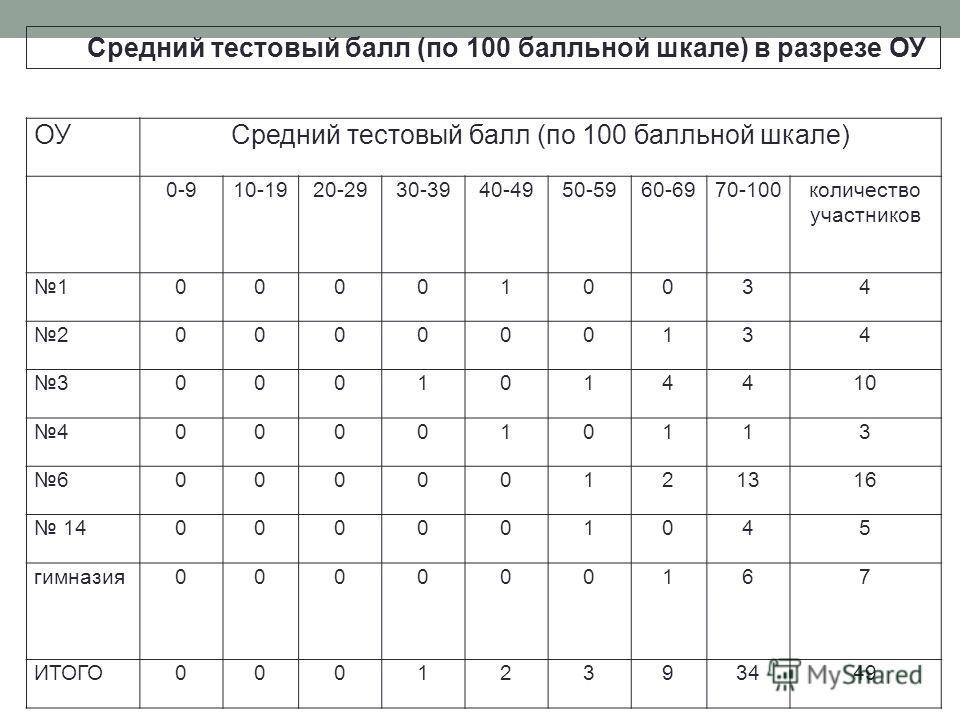 ОУСредний тестовый балл (по 100 балльной шкале) 0-910-1920-2930-3940-4950-5960-6970-100 количество участников 1000010034 2000000134 30001014410 4000010113 600000121316 14000001045 гимназия 000000167 ИТОГО00012393449 Средний тестовый балл (по 100 балл