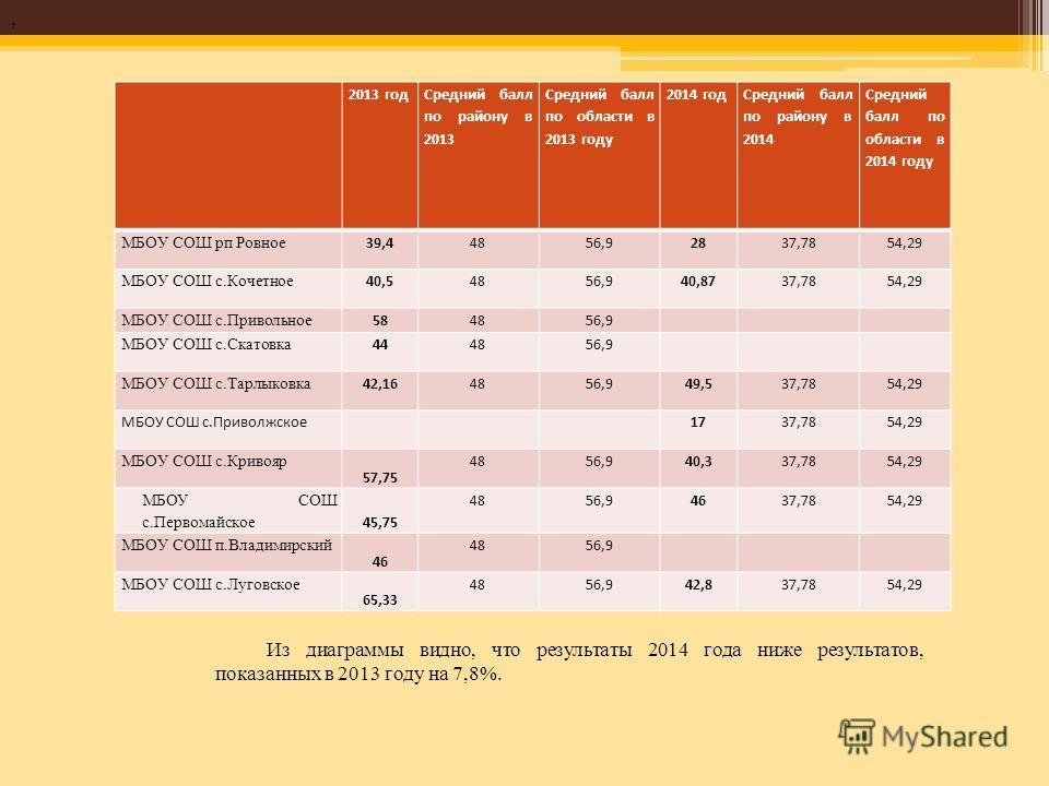 2013 год Средний балл по району в 2013 Средний балл по области в 2013 году 2014 год Средний балл по району в 2014 Средний балл по области в 2014 году МБОУ СОШ рп Ровное 39,44856,92837,7854,29 МБОУ СОШ с.Кочетное 40,54856,940,8737,7854,29 МБОУ СОШ с.П