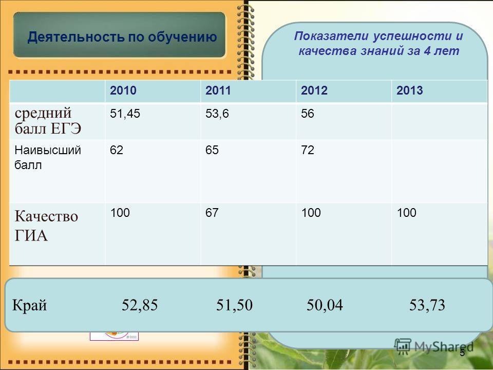 5 Край 52,85 51,50 50,04 53,73 Деятельность по обучению 2010201120122013 средний балл ЕГЭ 51,4553,656 Наивысший балл 626572 Качество ГИА 10067100 Показатели успешности и качества знаний за 4 лет
