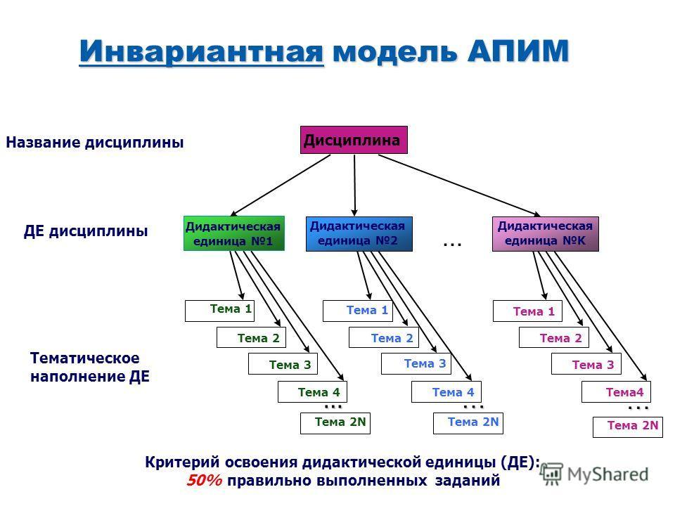 Инвариантная модель АПИМ Дисциплина Дидактическая единица 1 Дидактическая единица 2... Дидактическая единица K Тема 1 Тема 2 Тема 3 Тема 4 Тема 1 Тема 2 Тема 3 Тема 4 Тема 1 Тема 2 Тема 3 Тема 4 Название дисциплины ДЕ дисциплины Тематическое наполнен