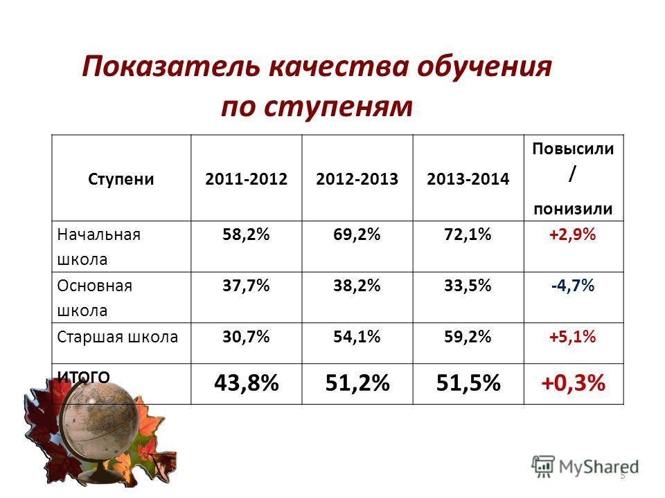 Показатель качества обучения по ступеням 5 Ступени 2011-20122012-20132013-2014 Повысили / понизили Начальная школа 58,2%69,2%72,1%+2,9% Основная школа 37,7%38,2%33,5%-4,7% Старшая школа 30,7%54,1%59,2%+5,1% ИТОГО 43,8%51,2%51,5%+0,3%