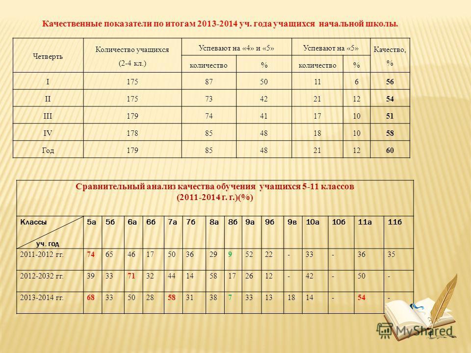 Сравнительный анализ качества обучения учащихся 5-11 классов (2011-2014 г. г.)(%) Классы уч. год 5 а 5 б 6 а 6 б 7 а 7 б 8 а 8 б 9 а 9 б 9 в 10 а 10 б 11 а 11 б 2011-2012 гг.7465461750362995222-33-36 35 2012-2032 гг.39337132441458172612-42-50 - 2013-