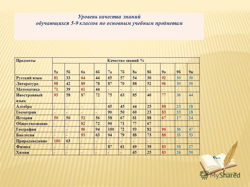 Предметы Качество знаний % 5 а 5 б 6 а 6 б 7 а 7 б 8 а 8 б 9 а 9 б 9 в Русский язык 81336444655754309230 Литература 98428978877088529630 Математика 71396144------- Иностранный язык 9358877275638540773644 Алгебра----65454425882318 Геометрия----9050602