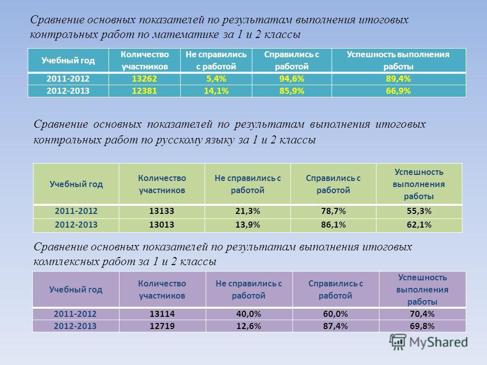 Сравнение основных показателей по результатам выполнения итоговых контрольных работ по математике за 1 и 2 классы Учебный год Количество участников Не справились с работой Справились с работой Успешность выполнения работы 2011-2012132625,4%94,6%89,4%