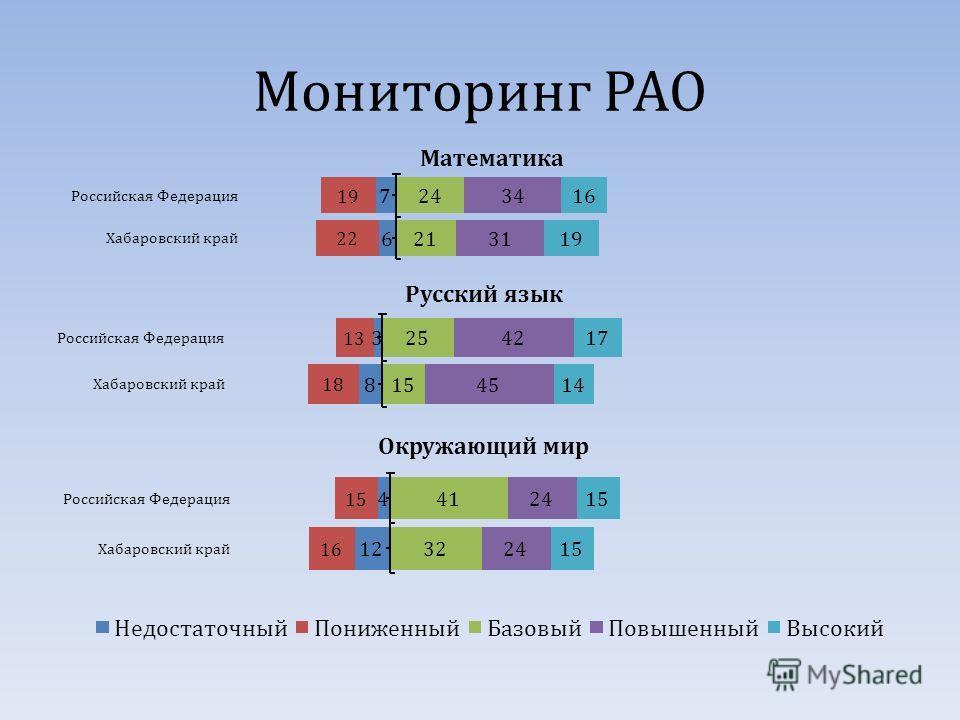 Мониторинг РАО