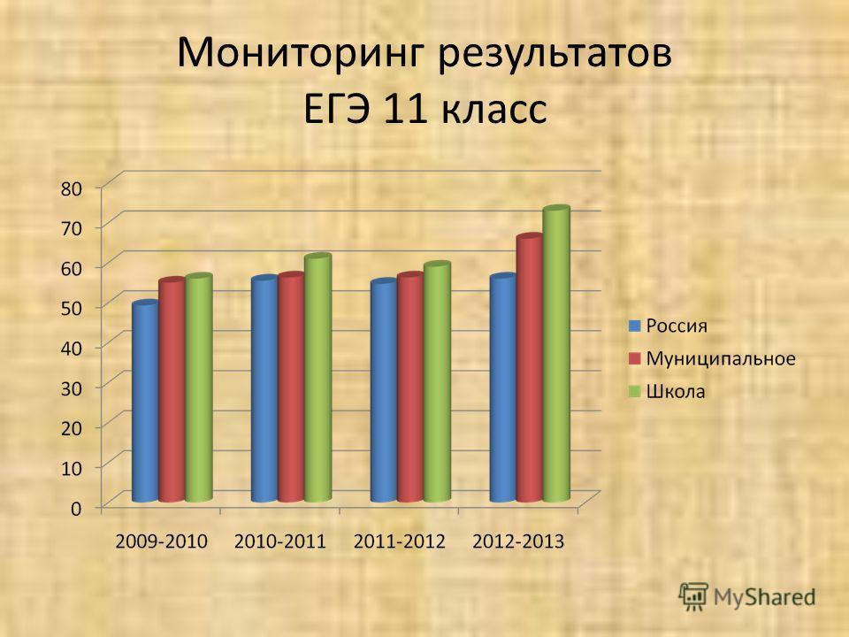 Мониторинг результатов ЕГЭ 11 класс