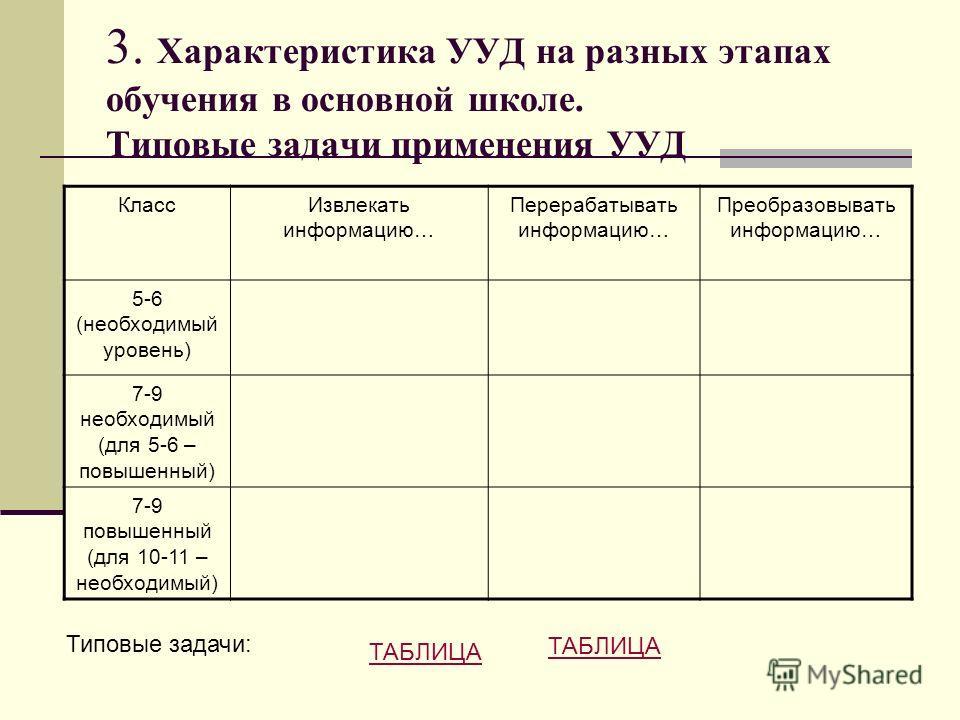 3. Характеристика УУД на разных этапах обучения в основной школе. Типовые задачи применения УУД Класс Извлекать информацию… Перерабатывать информацию… Преобразовывать информацию… 5-6 (необходимый уровень) 7-9 необходимый (для 5-6 – повышенный) 7-9 по