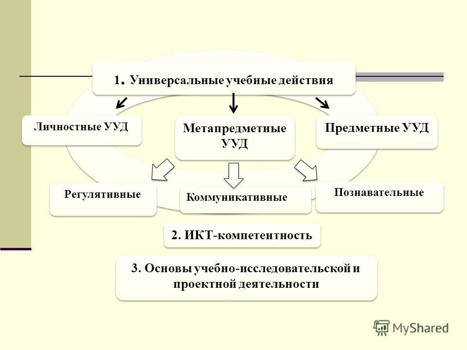 Личностные УУД Метапредметные УУД Предметные УУД Регулятивные Познавательные Коммуникативные 2. ИКТ-компетентность 3. Основы учебно-исследовательской и проектной деятельности 1. Универсальные учебные действия