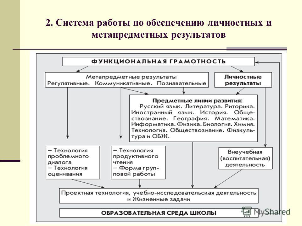 2. Система работы по обеспечению личностных и метапредметных результатов